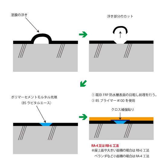 FRP防水からビッグサンへの改修手順