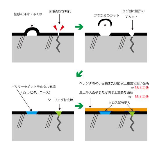 歩零間-セメント系塗膜防水からビッグサンへの改修手順