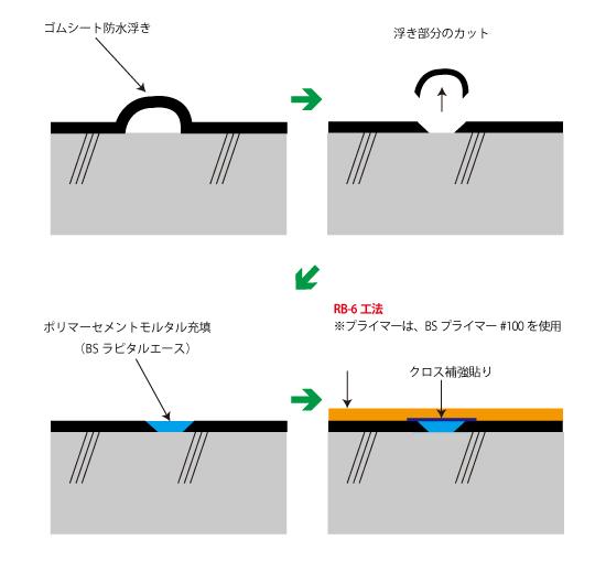 ゴムシート防水からビッグサンへの改修手順