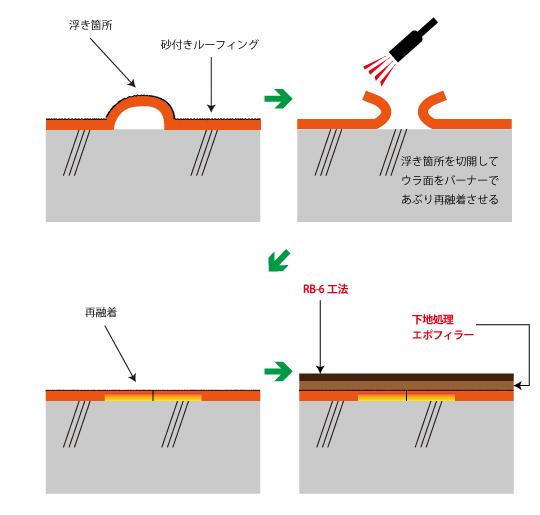 砂付きアスファルト防水からビッグサンへの改修手順